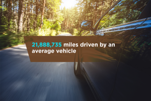 21,888,735 miles driven by an average vehicle