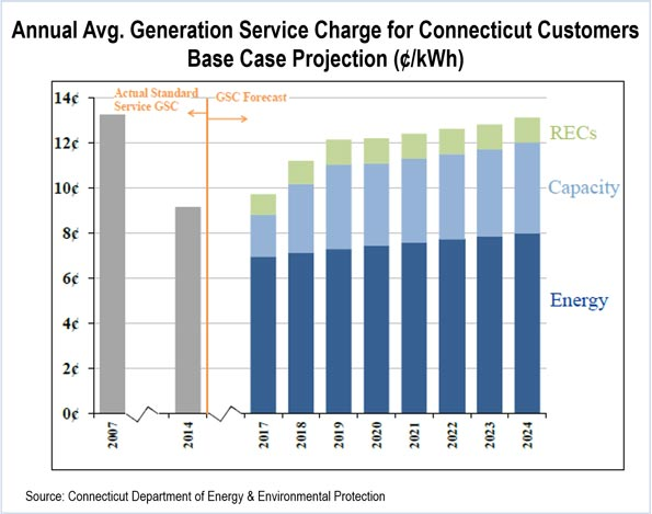 Annual Avg. Generation Service Charge for Connecticut Customers
